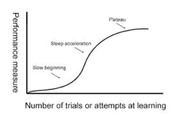 Curva de aprendizado em games