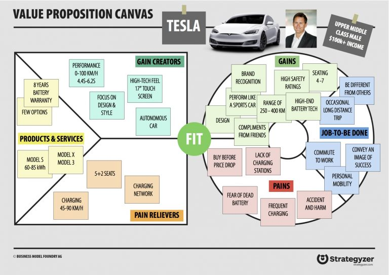 Value proposition canvas tesla