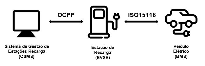 Fluxograma da recarga de veículo elétrico