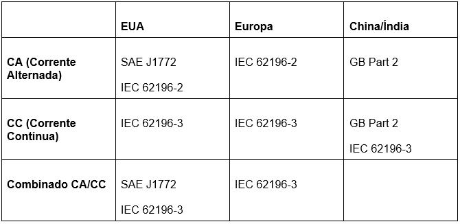 Tabela de conectores de recarga de energia